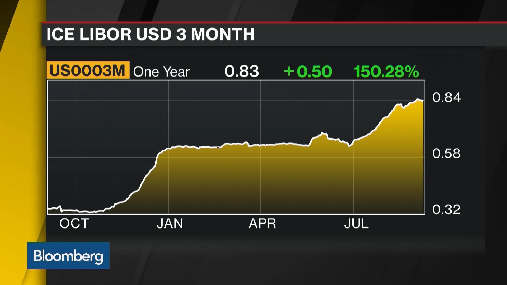 Dollar Libor Adds Pressure to Yuan - Bloomberg