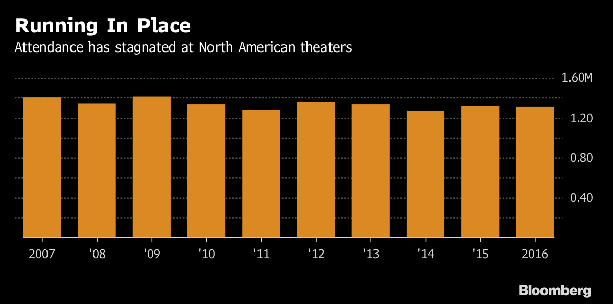 Hollywood Might Not Bounce Back From Theaters' $1.3 Billion Stock Collapse | Bloomberg