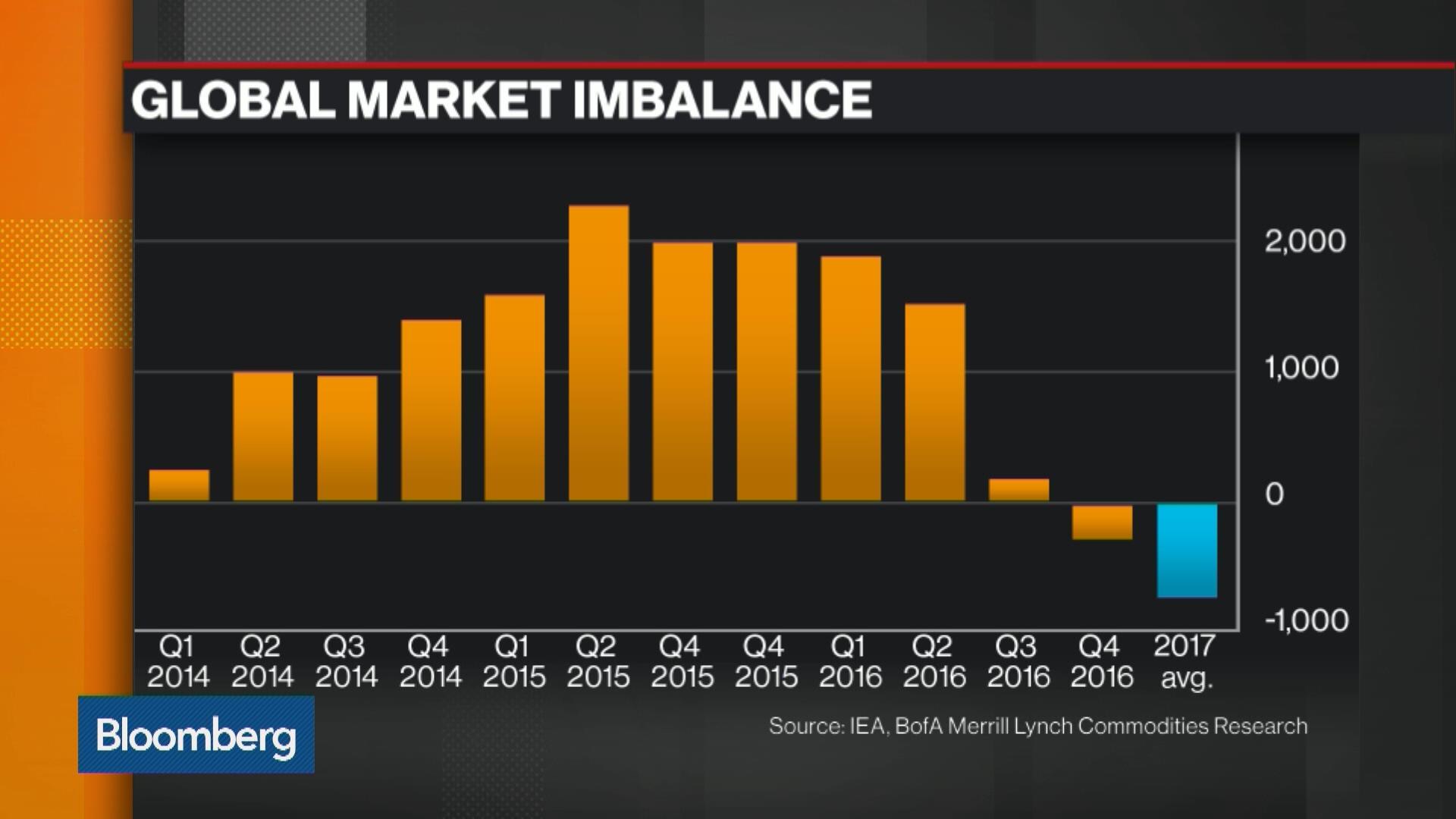Oil Trims Weekly Gain as Surplus Persists Despite Supply Losses - Bloomberg