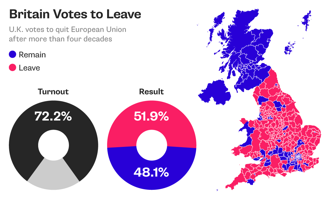 english welsh leave votes outweigh scotlands remain graphic bloomberg quint