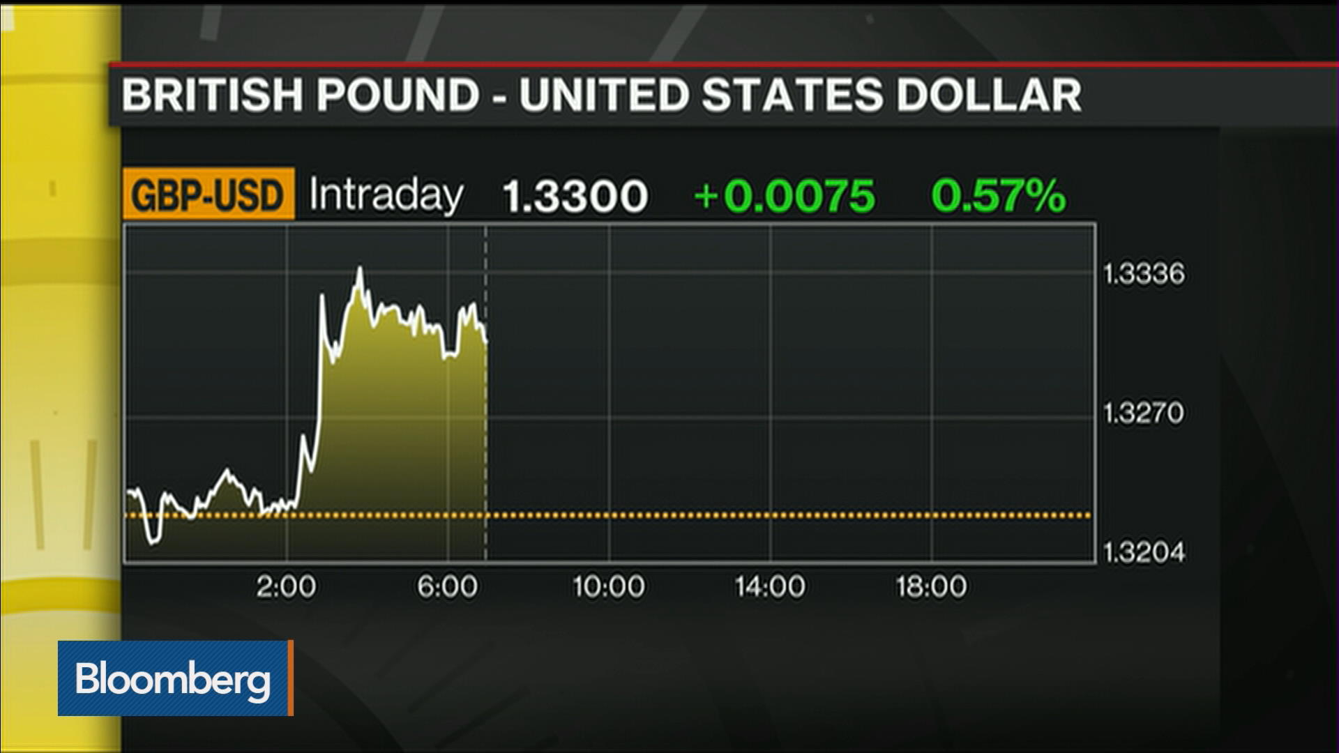 Pound Heads for First Post-Brexit Gain as Dollar Demand Weakens