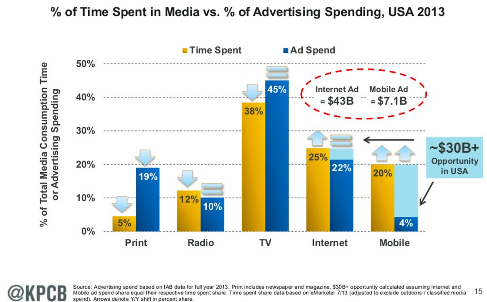 How many advertisements does the average person see daily?