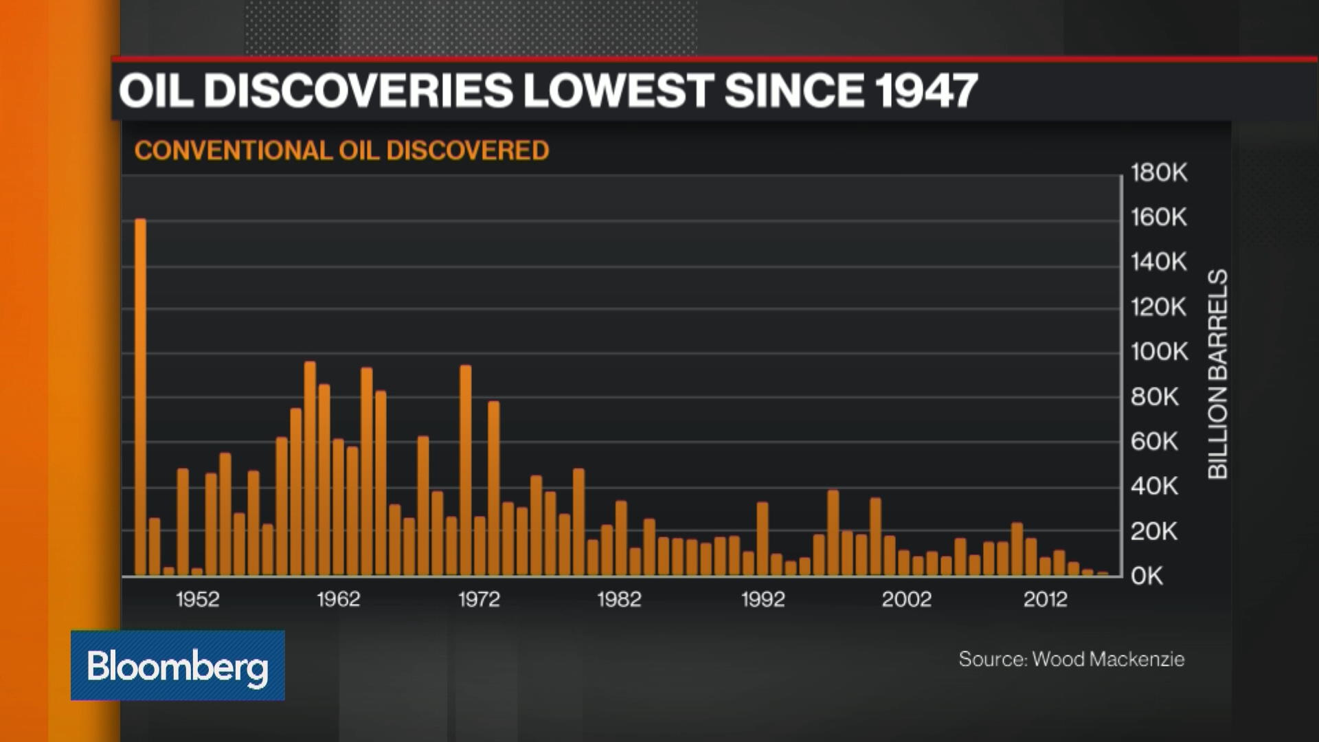 Oil Discoveries Lowest Since 1947