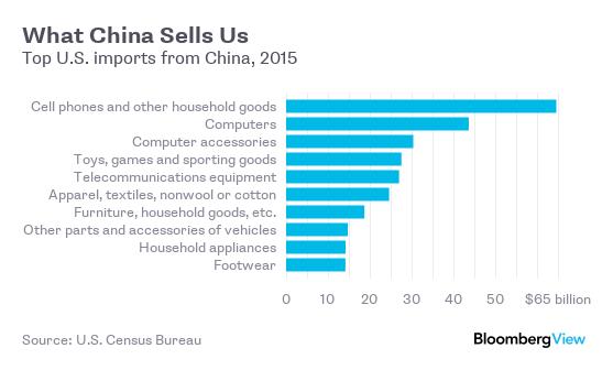 关于中国经济的一些大数据 - 晨枫 - 晨枫小苑