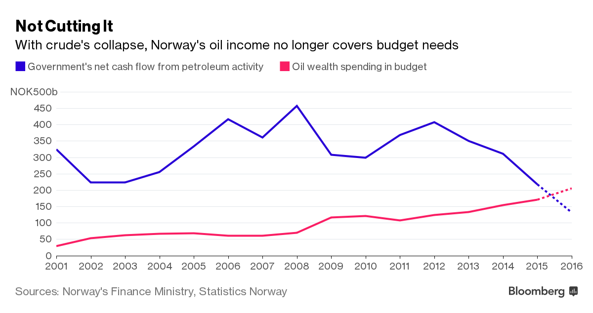 The scourge of negative rates and norways shrinking wealth fund spending will be 28 percent of the fund this year close to a 3 percent long term real return its managers have said they could manage ccuart Image collections