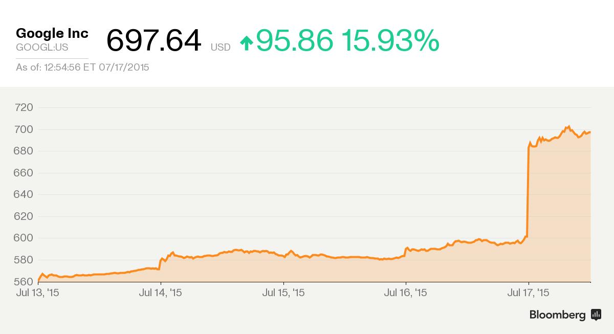 capitalizacion-google-2015