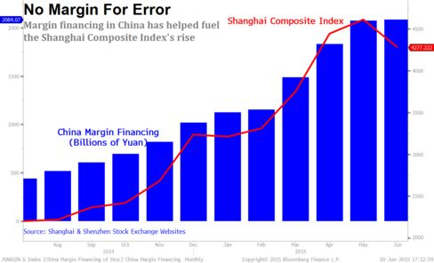 China Margin Financing