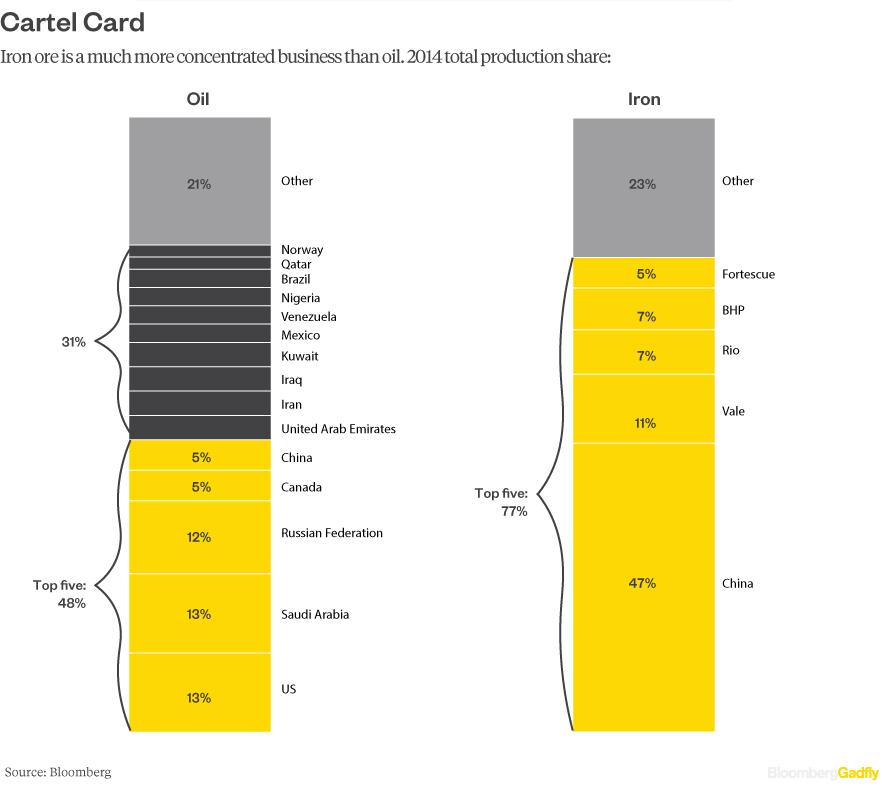 oil-versus-ore