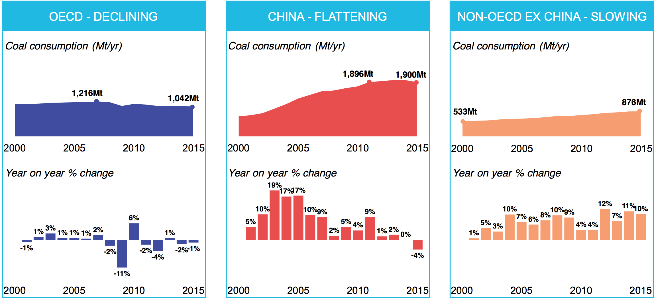 Wind and Solar Are Crushing Fossil Fuels | Peak Oil News and