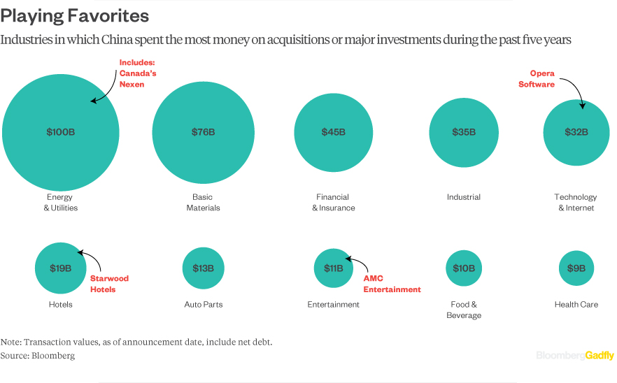 M&A-by-Industry-China