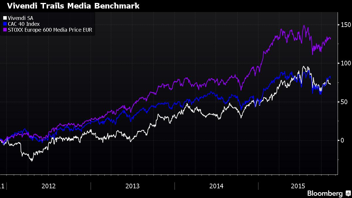 Vivendi's total return for shareholders has trailed the CAC and STOXX Europe 600 media indexes.