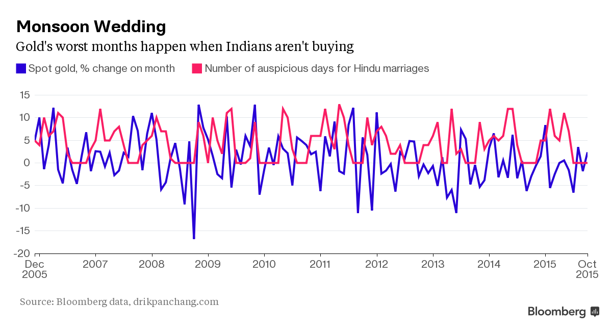 Chart of Indian weddings and gold prices