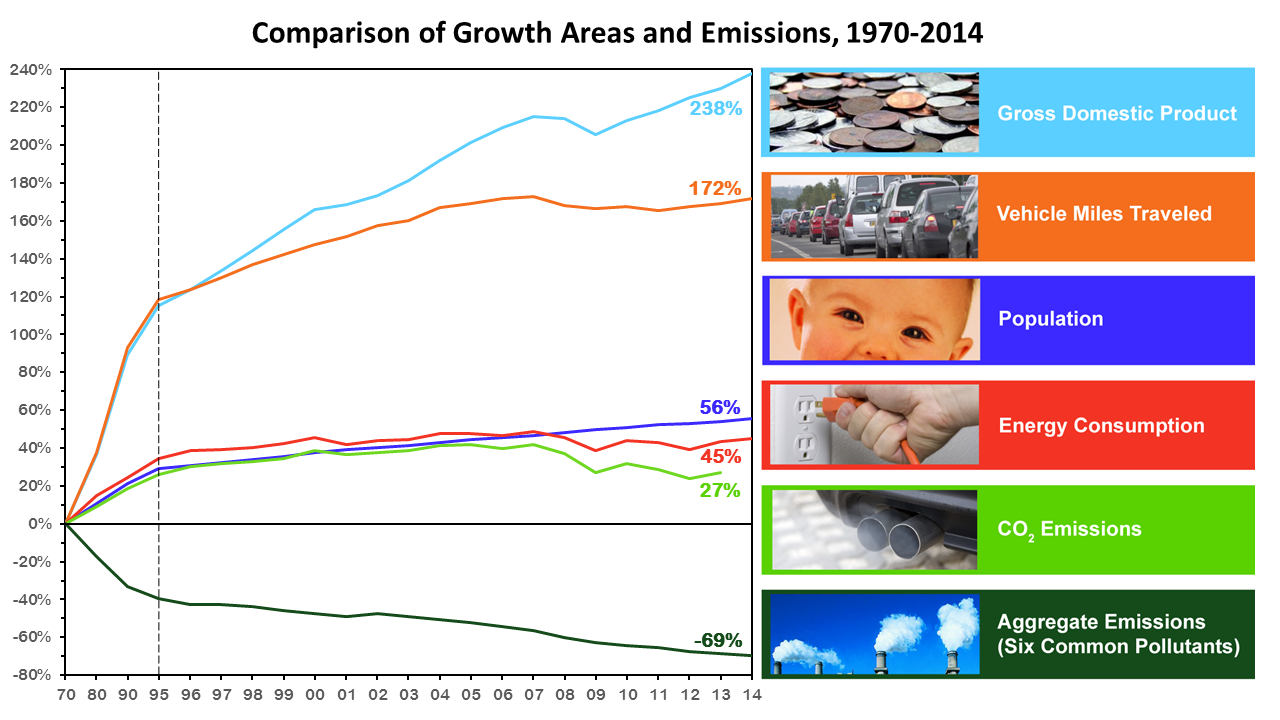 population and pollution