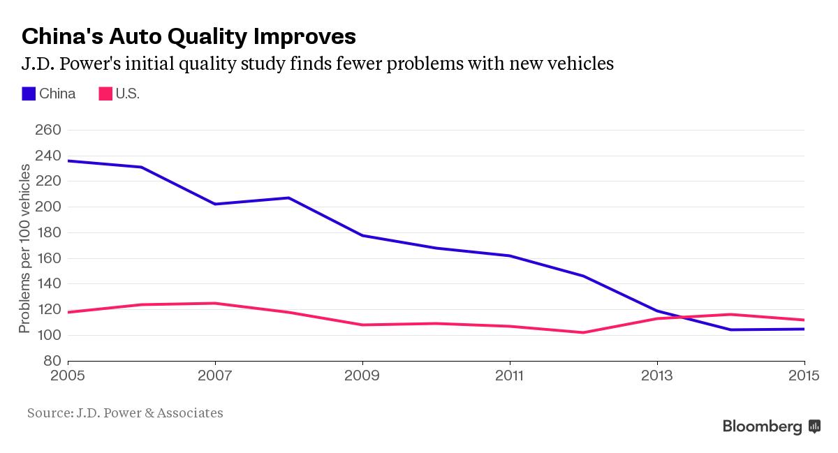 Chart of China auto quality