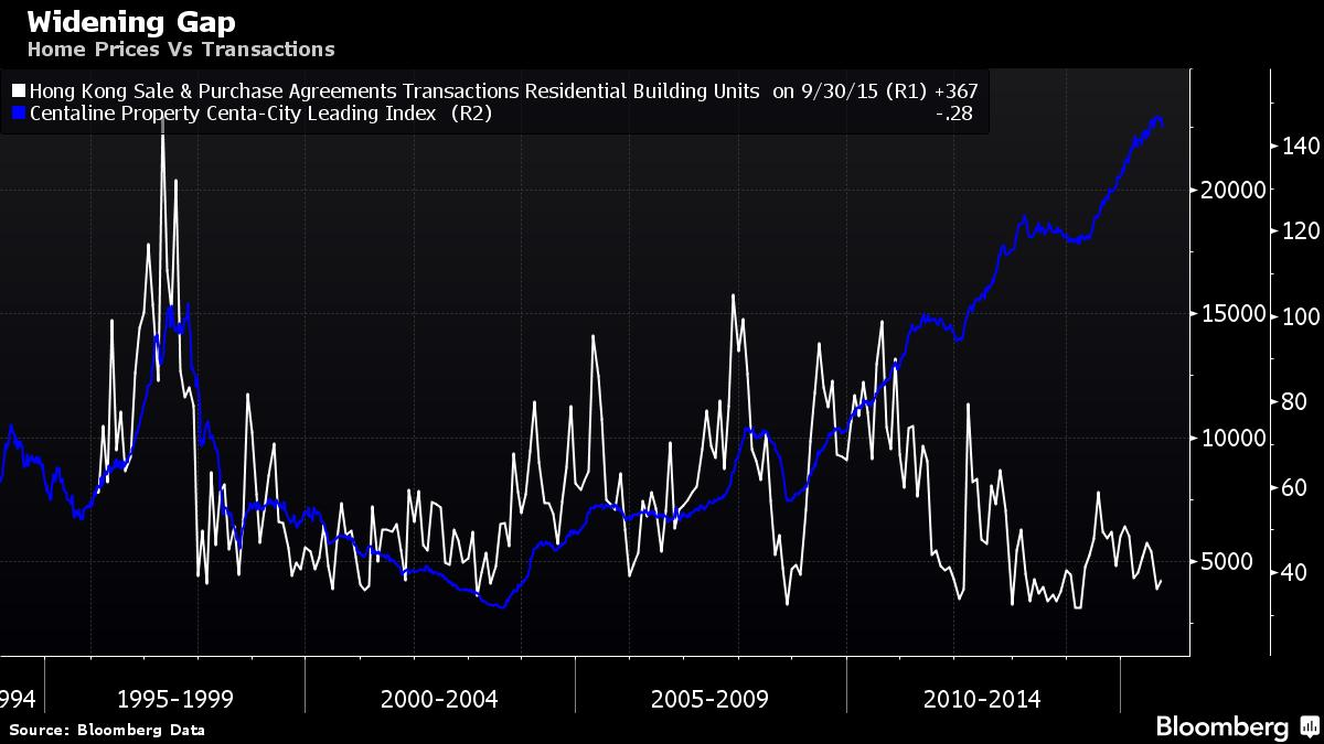 Home Prices Vs Transactions