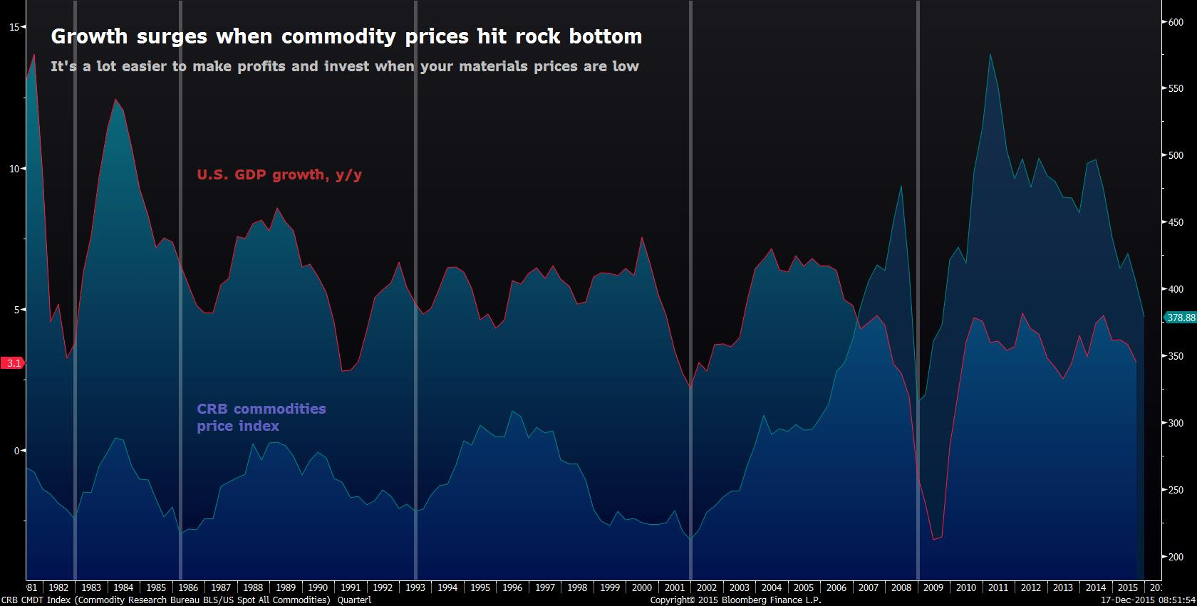 Commodities prices and GDP