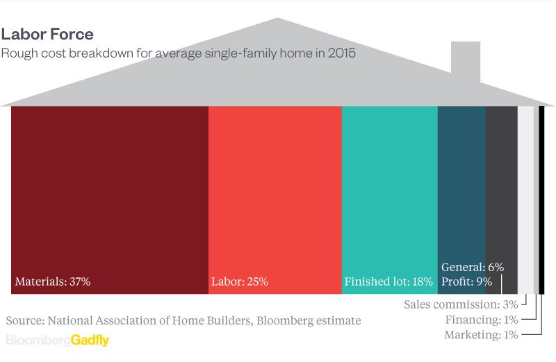 housing-price-makeup