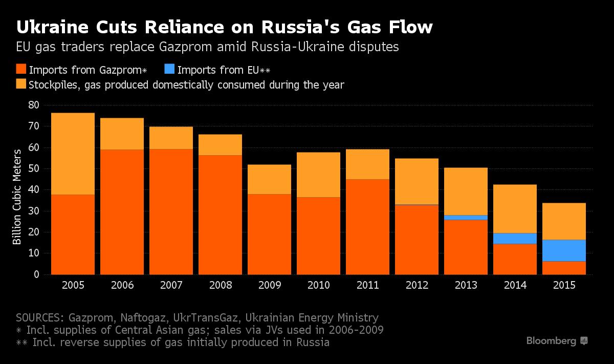 Динамика потребления газа в Украине за 2005-2015 года. (krol_jumarevich)