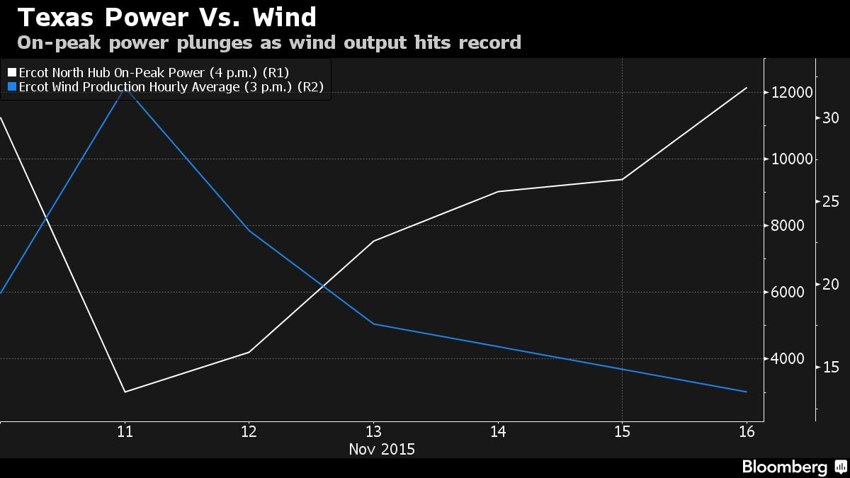On-peak power plunges as wind output hits record