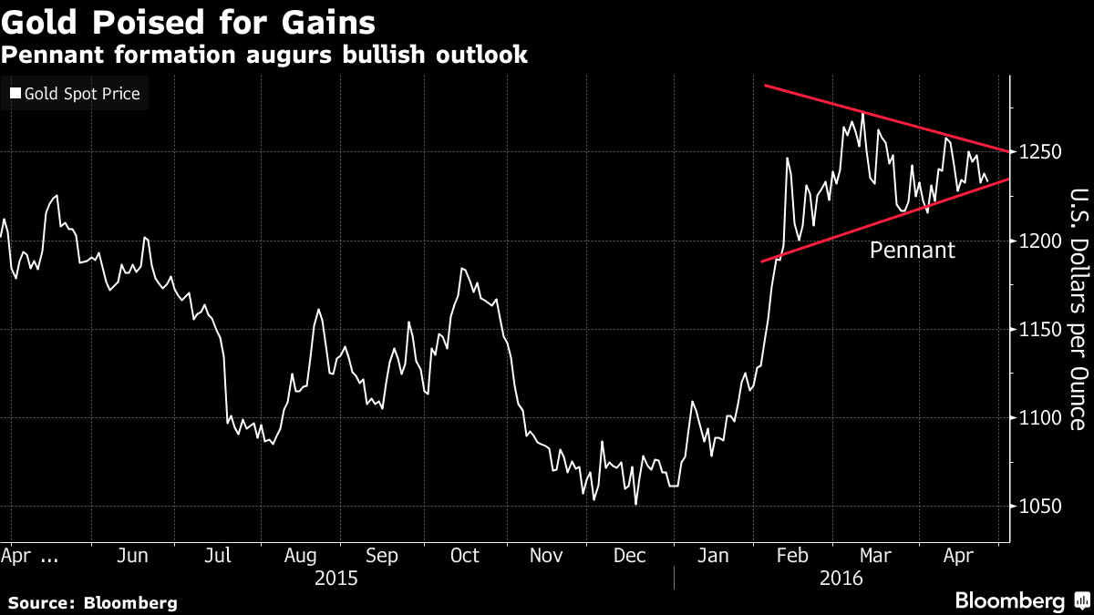 Gold Forms Pennant Formation, Suggesting Gains in Store: Chart