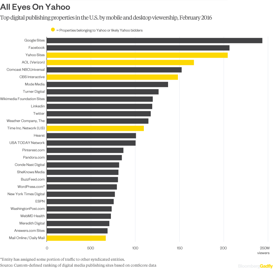 yahoo-suitors-viewership