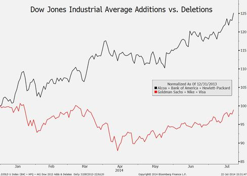 Chart of the Day