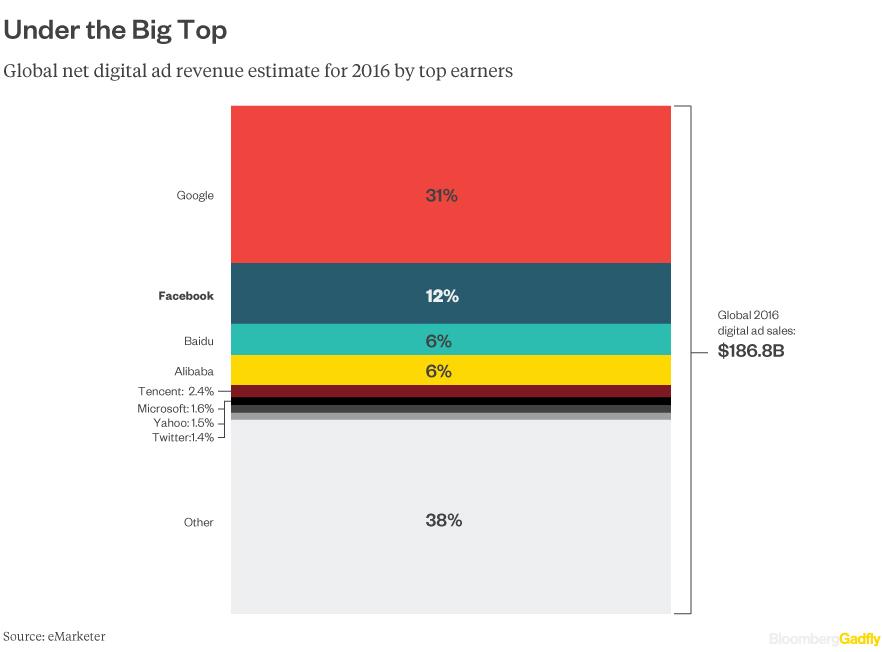 global-digital-spend
