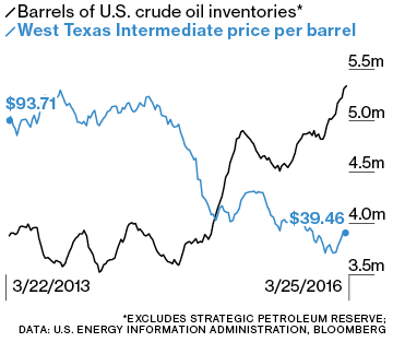 The U S  Is a Big Oil Importer Again | Peak Oil News and Message