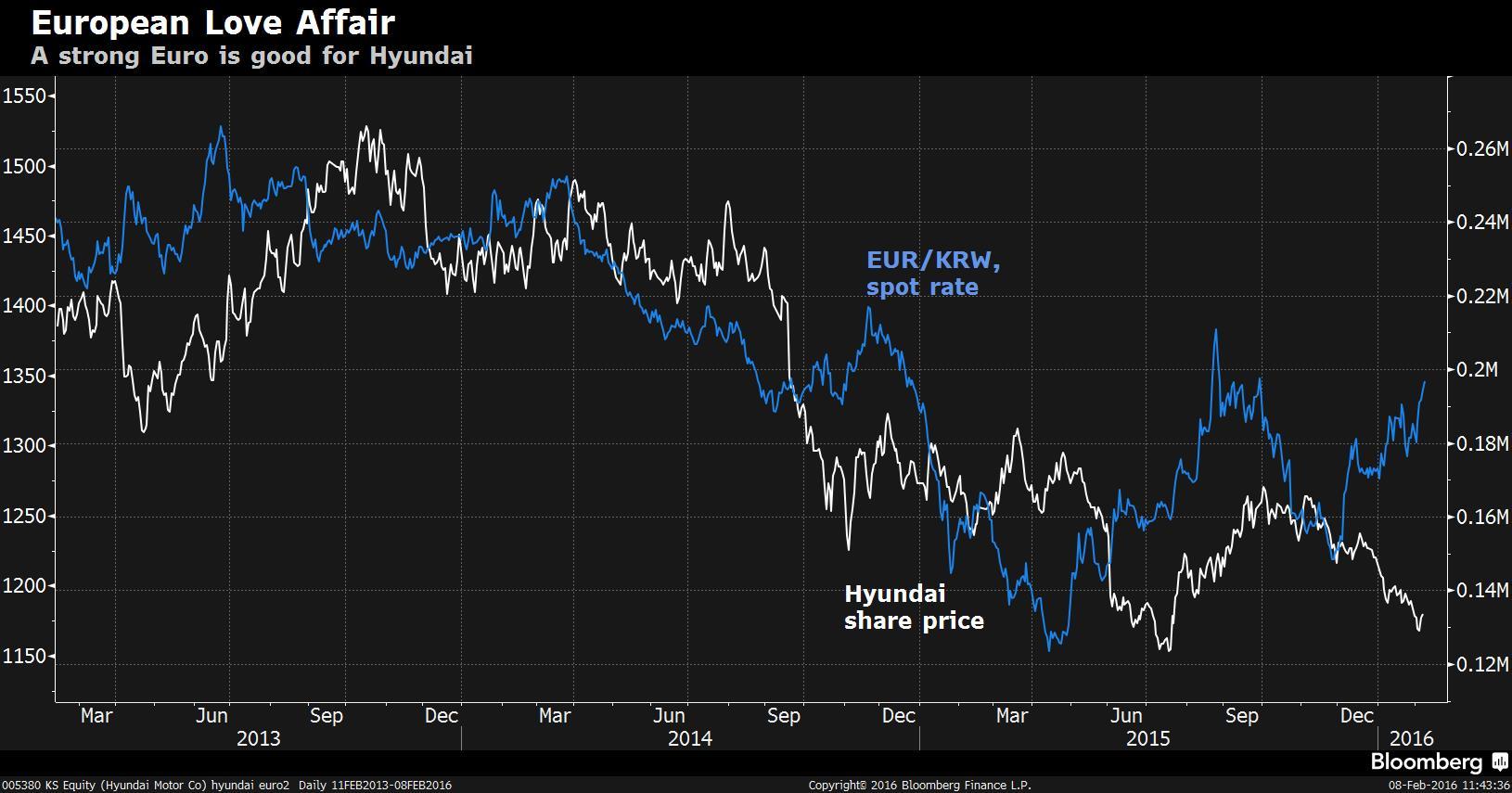 Hyundai share price vs euro