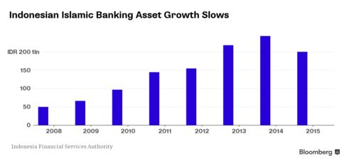 Indonesian Islamic Banking Asset Growth Slows