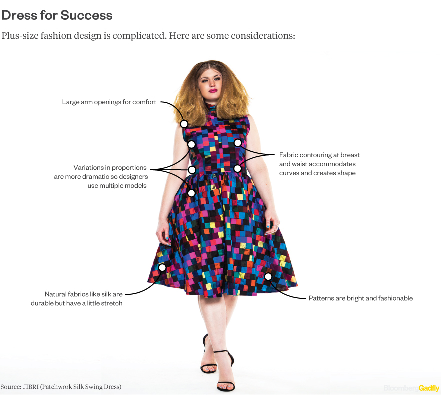 Retailers ignore most of america 39 s women bloomberg gadfly for How to be a fashion designer at 14
