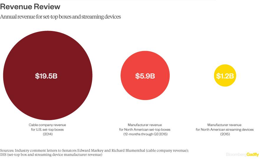 STB-total-revenue