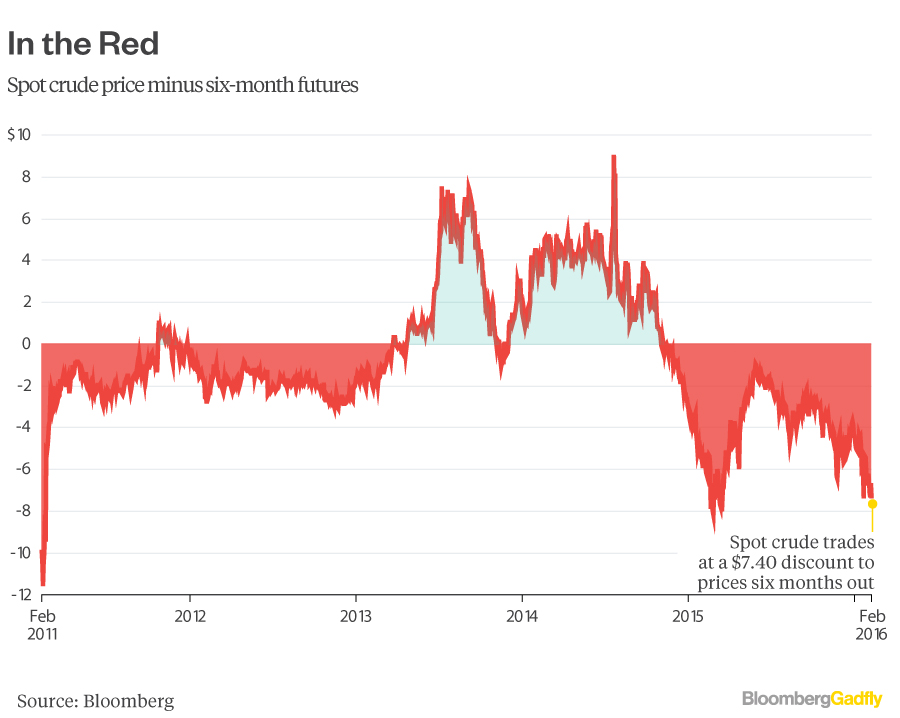 oil-spot-price