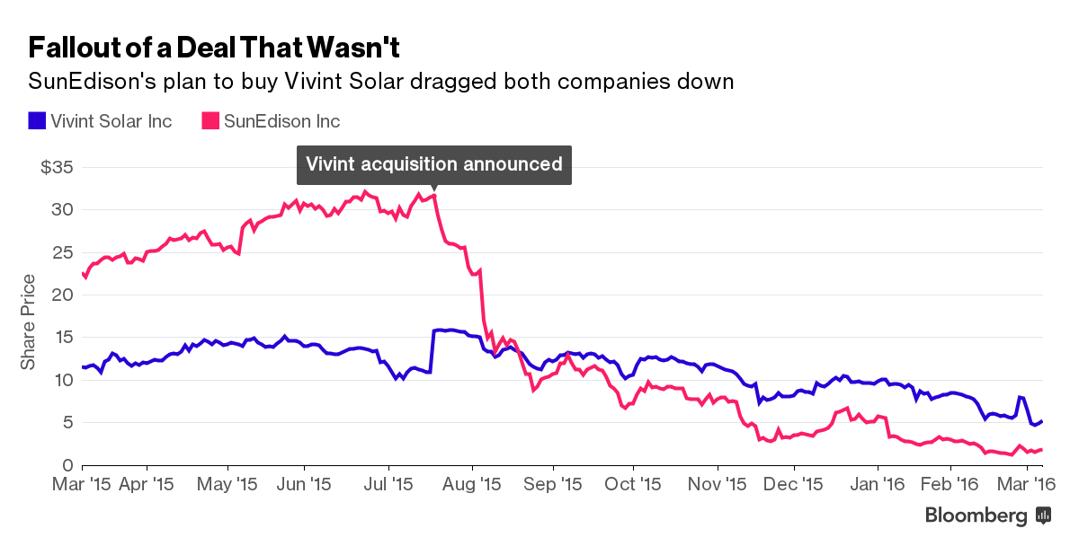 Burned By The Sun: SunEdison Braces For Bankruptcy, But Why?