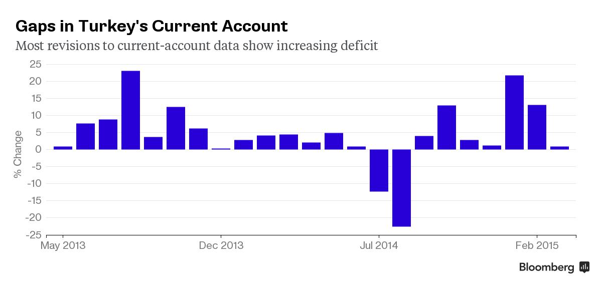 Chart: Turkey Current Account