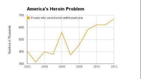 America's Heroin Problem