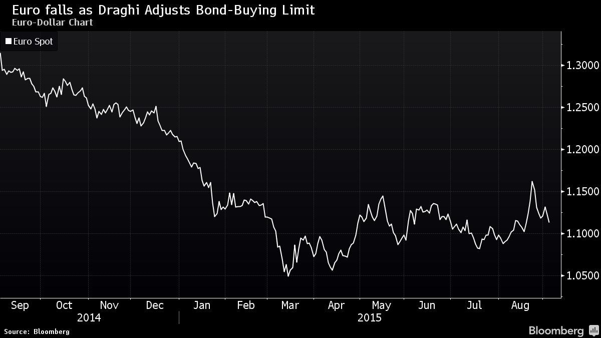 Euro falls as Draghi speaks