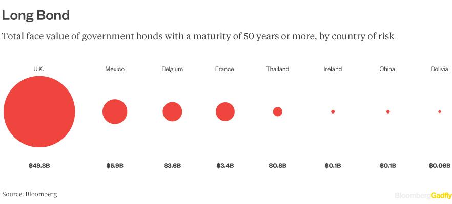 50-bond-country