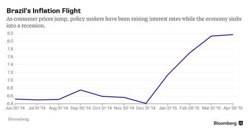 BRAZIL'S INFLATION FIGHT