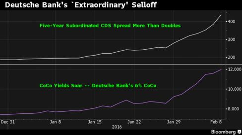 Deutsche Bank's CDS and AT1 Yield