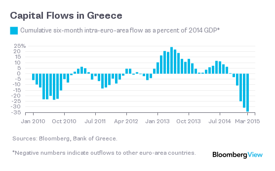 greececapitalflows