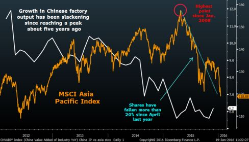 China's slowdown has soured sentiment toward Asian equities since last year's August rout.