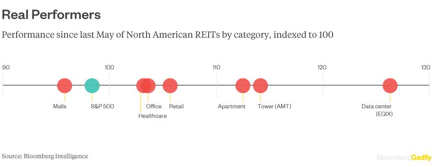 RETI-performance-YTD