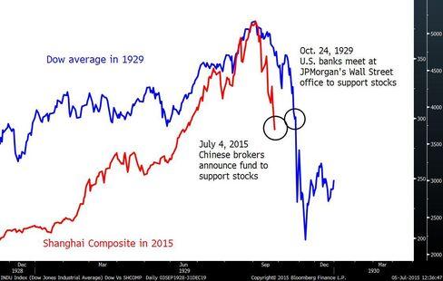 China Stocks Versus Dow Average in 1929