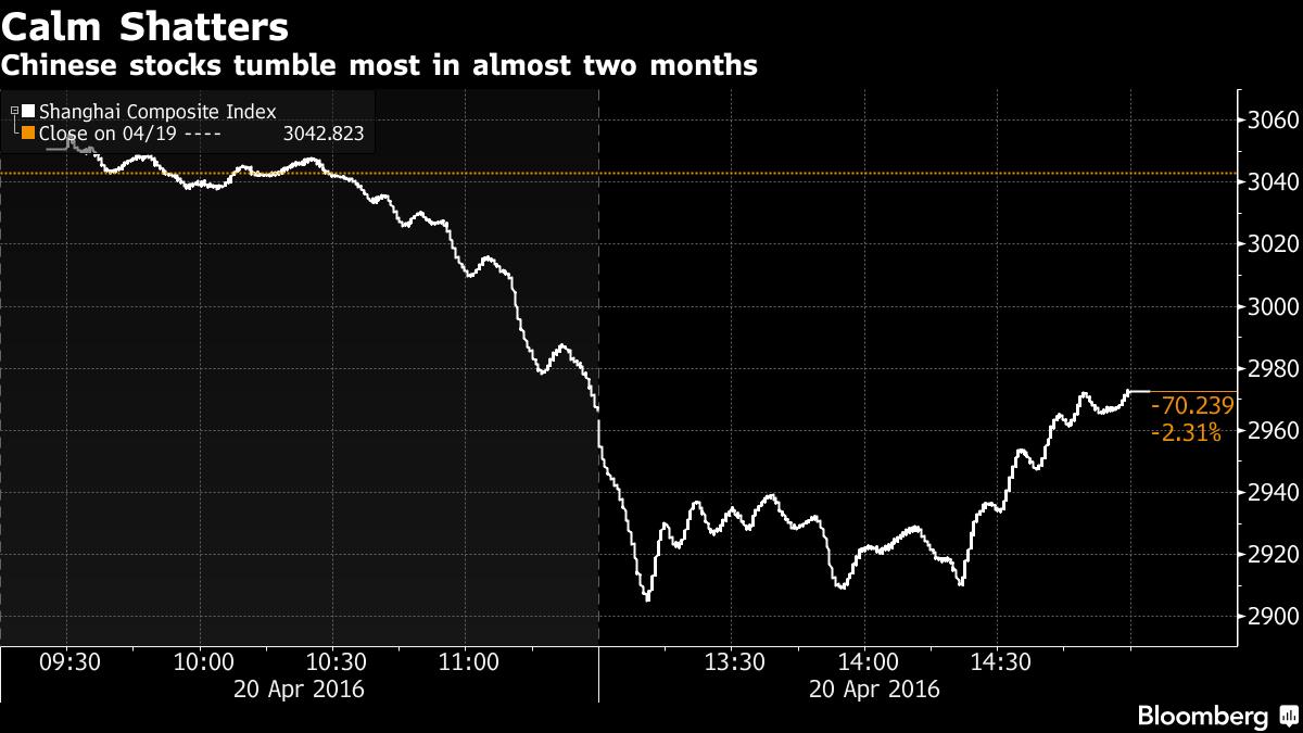 Shanghai Composite Index tumbles