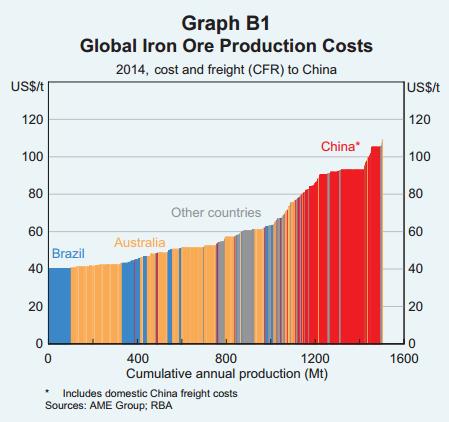 Iron ore cost curve