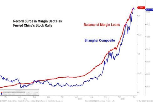 Margin Debt Versus Stocks