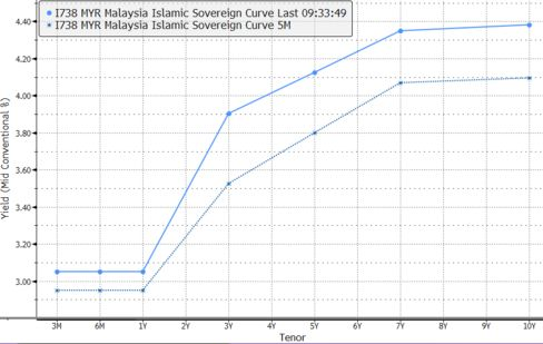 Malaysia Sovereign Sukuk Yield Curve 5M Change