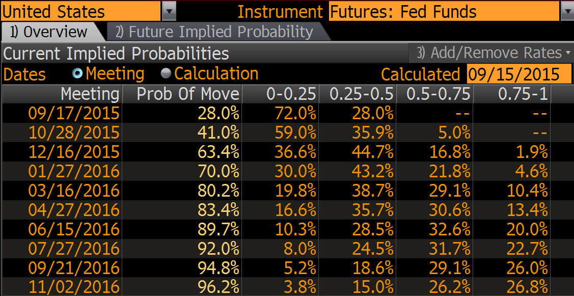 Текущие оценки вероятности повышения ставки ФРС США