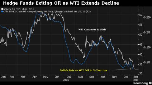 """a7a07b448a A New York, i prezzi del petrolio hanno perso -30% lo scorso anno. E come  di vede dal grafico, le scommesse """"bullish"""" viaggiano al minimo in cinque  anni."""